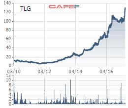 Diễn biến cổ phiếu TLG kể từ khi lên sàn tới nay