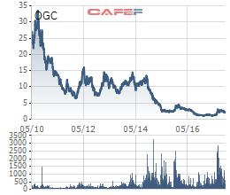 Cổ phiếu OGC sụp đổ sau biến cố Hà Văn Thắm