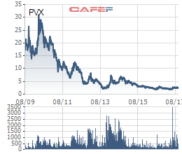 Đại gia giàu khí PVX cũng chỉ còn mức giá cọng hành