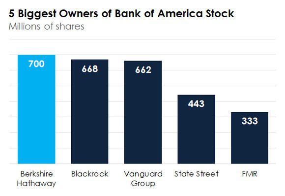 5 cổ đông lớn nhất của Bank of America.