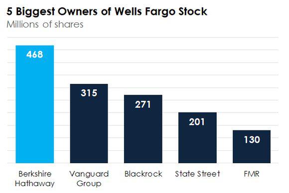 5 cổ đông lớn nhất của Wells Fargo.