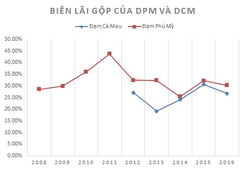 Biên lãi gộp của DPM và DCM khá cao giúp 2 DN vẫn duy trì được lợi nhuận dù thị trường biến động