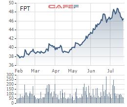 Diễn biến cổ phiếu FPT trong 6 tháng gần nhất