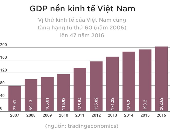 """Bước tiến dài của Việt Nam, từ """"lính mới"""" đến """"người ứng xử"""" giữa những va đập của toàn cầu hóa - Ảnh 8."""