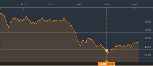 Giá dầu thế giới đã có sự hồi phục trong 1 năm qua.