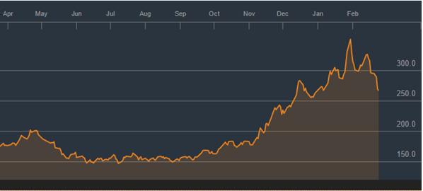 (Diễn biến giá cao su – nguồn Bloomberg)