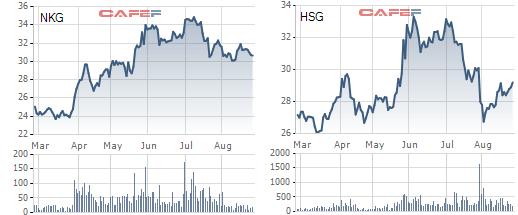 Diễn biến cổ phiếu NKG và HSG trong 6 tháng gần nhất