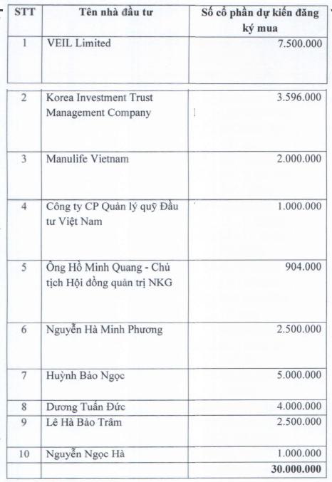 Danh sách nhà đầu tư tham dự đợt phát hành riêng lẻ của Nam Kim