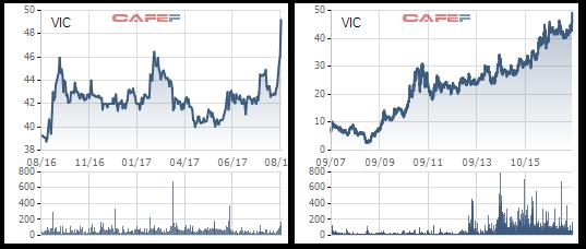Biến động giá VIC trong 1 năm qua và từ khi niêm yết