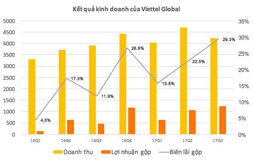 Biên lợi nhuận của Viettel Global đang phục hồi mạnh