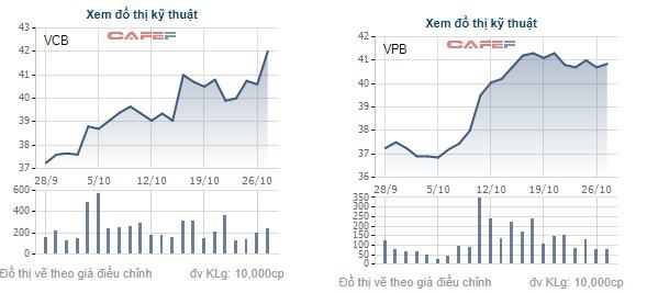 Biến động giá cổ phiếu VCB của Vietcombank (trái) và VPB của VPBank (phải) trong vòng 1 tháng trở lại đây