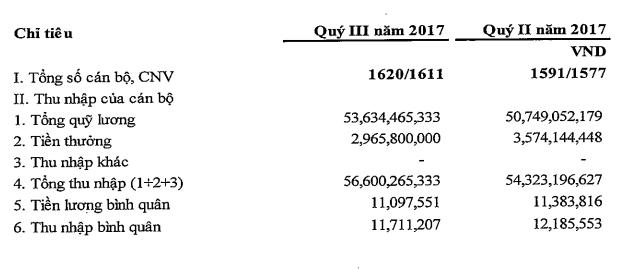 Tình hình thu nhập của nhân viên ngân hàng PGBank.