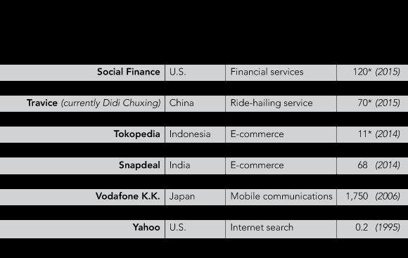 Các khoản đầu tư lớn của Softbank