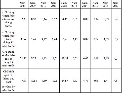 CPI tháng 4 thống kê từ năm 2008 đến 2017.