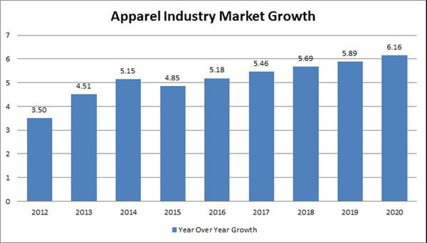 Tốc độ tăng trưởng của ngành may mặc (số liệu sau năm 2017 là dự đoán)