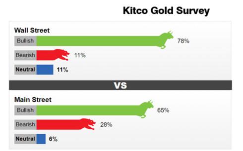 Kết quả khảo sát của Kitco News về giá vàng tuần sau