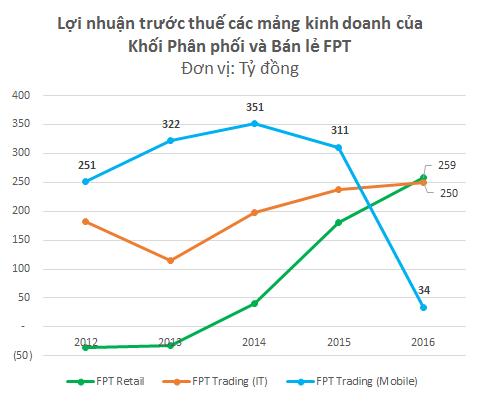 Năm kinh doanh bết bát nhất trong lịch sử FPT Trading, tỉ lệ đâyng góp vào lợi nhuận của mảng di động giảm 90%