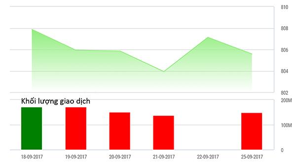 Diễn biến Vn-index từ 18-25/9/2017. Nguồn TVSI