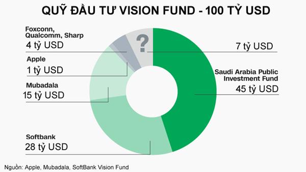 Các công ty và quỹ đầu tư cam kết rót vốn vào Vision Fund - Đồ họa: CNN.