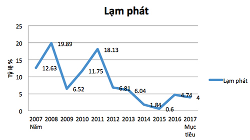 Lạm phát trong 10 năm qua (biểu đồ: Phạm Huyền)