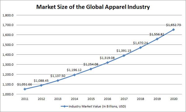 Quy mô thị trường ngành may mặc (số liệu sau năm 2017 là dự đoán)