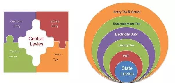 Thuế GST sẽ hợp nhất nhiều loại thuế vào có nhau để chính phủ quản lý thống nhất
