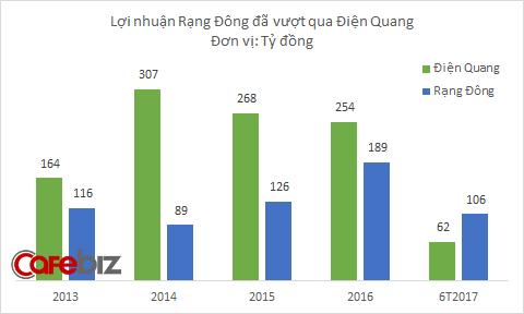 Rạng Đông tăng trưởng ổn định trong khi Điện Quang sa sút.