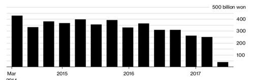 Doanh số phân phối lẻ của Lotte ở Trung Quốc qua một vài quý từ quý 2/2014 đến quý 2/2017. Đơn vị: tỷ Won - Nguồn: Bloomberg.