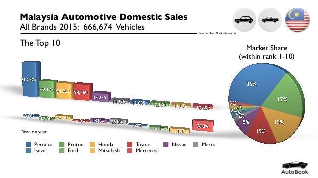 Top 10 thương hiệu xe hơi có doanh số cao nhất ở Malaysia năm 2015