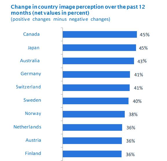 Biểu đồ các nước có thay đổi nhận thức hình ảnh tích cực nhất