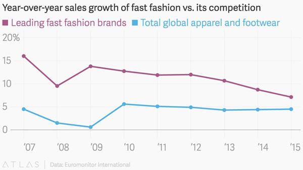 Thời trang ăn liền đang phát triển nhanh hơn toàn bộ nền công nghiệp may mặc