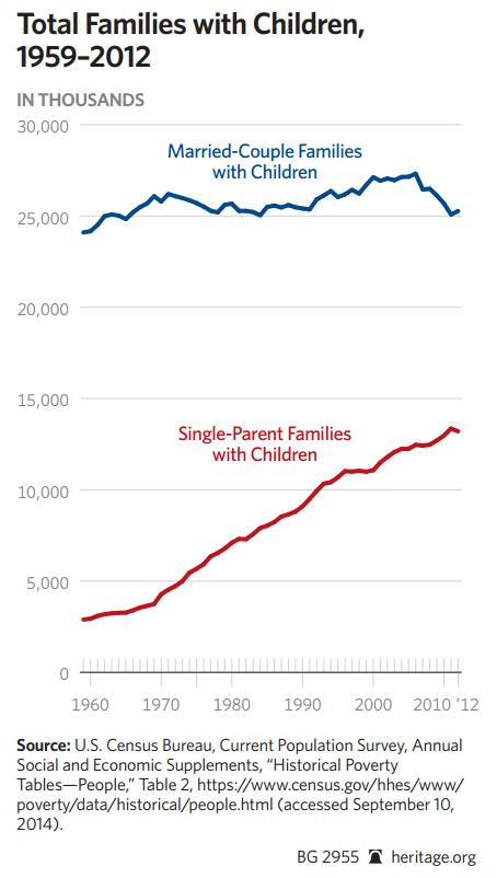 Số trẻ ngoài giá thú và có bố mẹ tại Mỹ (nghìn trẻ)