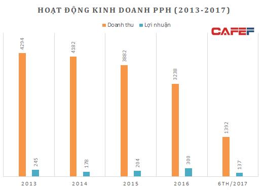 Doanh thu của PPH đang trên đà suy giảm (Nguồn: BCTC PPH)