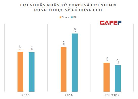 Lợi nhuận cả Tổng công ty tùy thuộc vào liên doanh có Coats (nguồn: BCTC PPH)