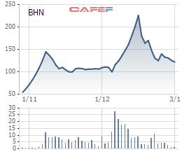 Diễn biến giá cổ phiếu BHN từ ngày giao dịch trên UpCOM