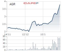 Diễn biến giá cổ phiếu AGR trong 3 tháng gần đây.