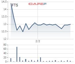 Diễn biến giá cổ phiếu FTS từ ngày lên sàn HoSE.