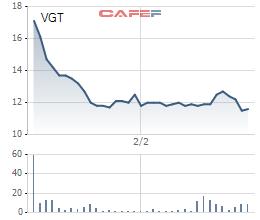 Diễn biến giá cổ phiếu VGT từ ngày lên sàn.