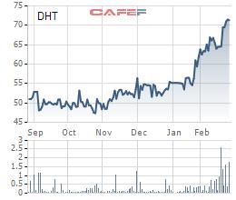 Diễn biến giá cổ phiếu DHT trong 6 tháng gần đây.