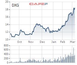 Diễn biến giá cổ phiếu DXG trong 6 tháng gần đây.