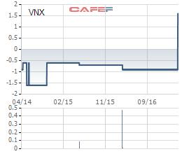 Diễn biến giá cổ phiếu VNX trong 3 năm qua.