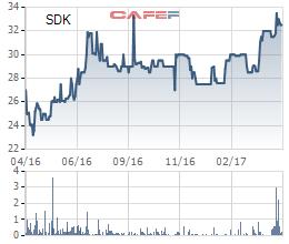 Diễn biến giá cổ phiếu SDK trong 1 năm gần đây.