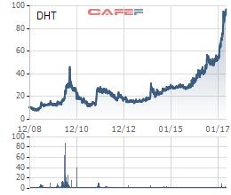 Diễn biến giá cổ phiếu DHT từ khi lên sàn.