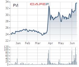 Diễn biến giá cổ phiếu PVI trong 6 tháng gần đây.