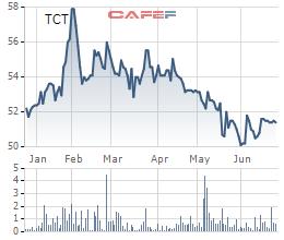 Diễn biến giá cổ phiếu TCT trong 6 tháng gần đây.