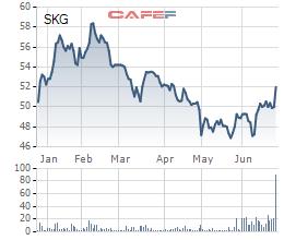 Diễn biến giá cổ phiếu SKG trong 6 tháng gần đây.