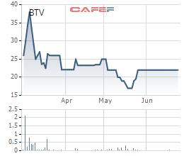 Diễn biến giá cổ phiếu BTV từ khi lên sàn.