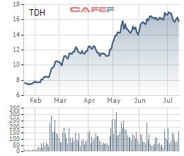 Diễn biến giá cổ phiếu TDH trong 6 tháng gần đây.