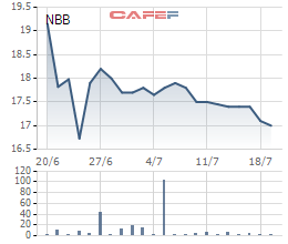 Diễn biến giá cổ phiếu NBB trong 1 tháng gần đây.