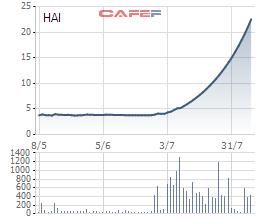 Diễn biến giá cổ phiếu HAI của Nông dược HAI trong 3 tháng gần đây.